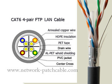 China Stranded Data Cat6 FTP Cable 4 Pair Lan Cable Cat6 Outdoor Ethernet Cable factory